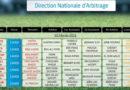 12. Spieltag der Liga 1 Tunesien am 3 Februar 2021